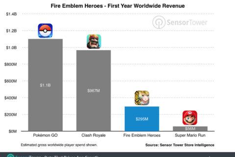 Fire Emblem Heroes ha prodotto 200 milioni di dollari in più rispetto a Super Mario Run